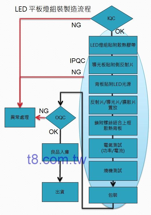 LED 平板燈代工製造流程