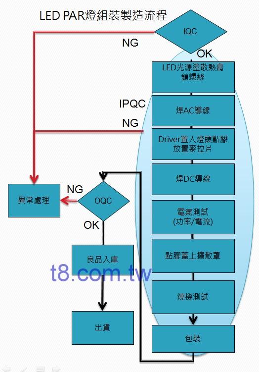 LED PAR 燈 製造流程